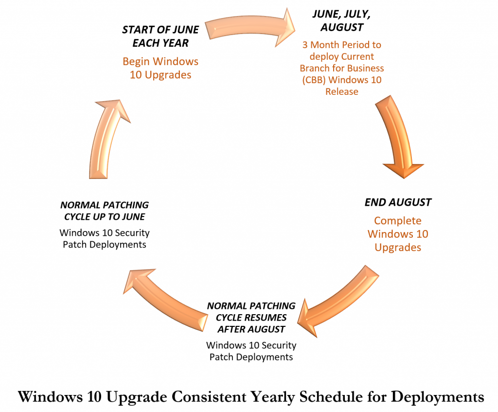 Notes from the Field – Windows 10 deployment and servicing – Sword ...